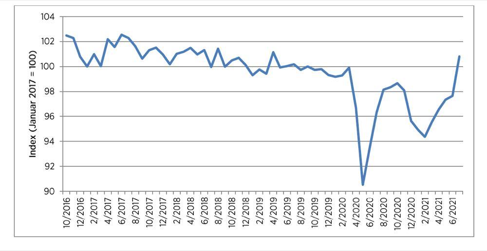 HDE: Beste Verbraucherstimmung seit zwei Jahren