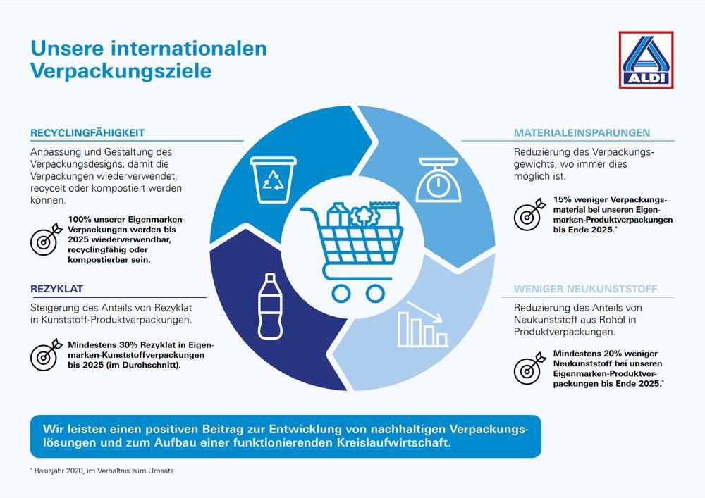 Nachhaltigkeit: Aldi Nord zieht Zwischenbilanz