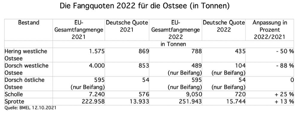 Ostseefischerei: Deutschland trägt Fangquoten 2022 nicht mit