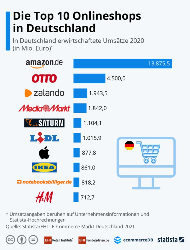 Möbelanbieter holen im E-Commerce auf