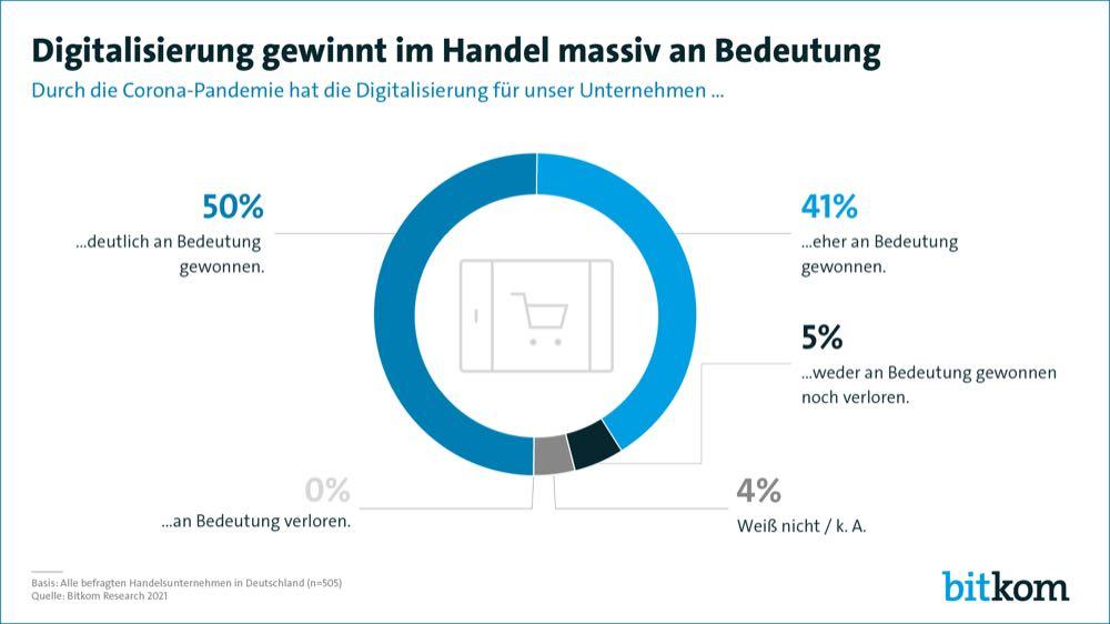 Corona effect: German retail more digital than ever