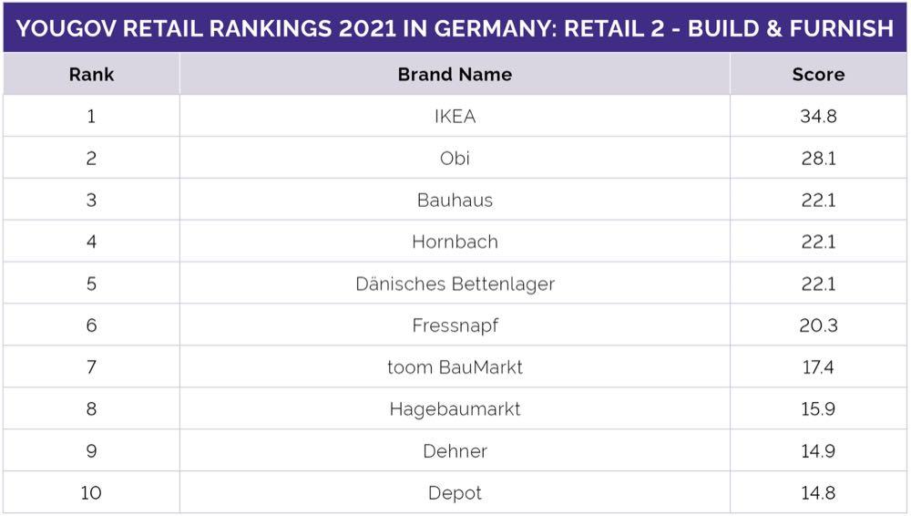 Kundenranking: Die Deutschen lieben Ikea